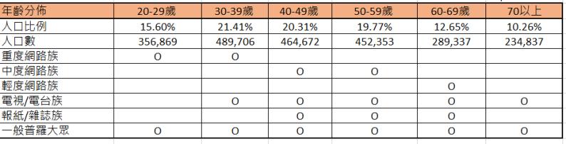 台北市二十歲以上的人口數統計